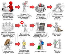 организатор совместных покупок с чего начать: Схема действий