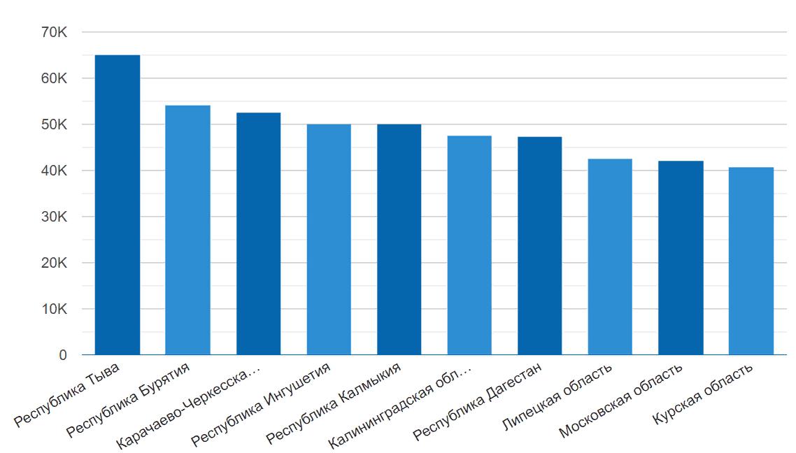 уровень зарплат профессии по регионам