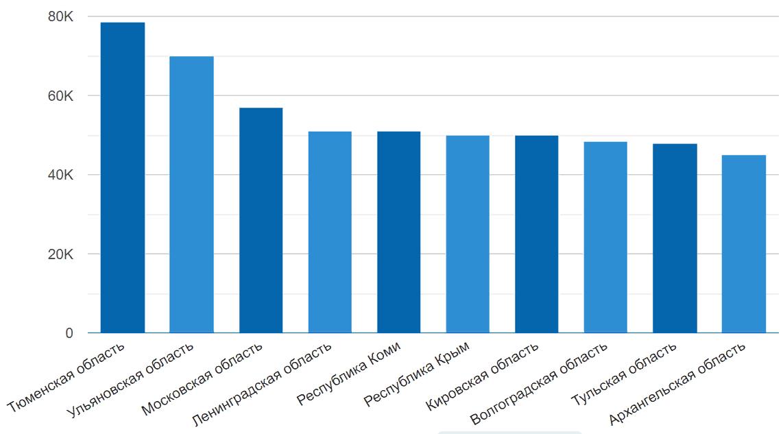 Средние зарплаты директолога по России