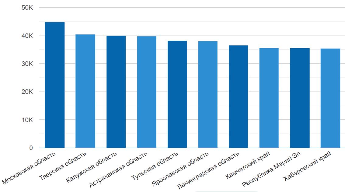 заработная плата по регионам России