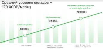 зарплаты веб-разработчика