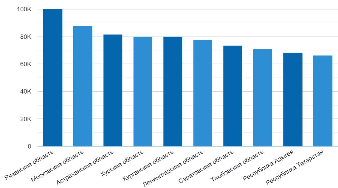 Уровень средних зарплат по регионам России