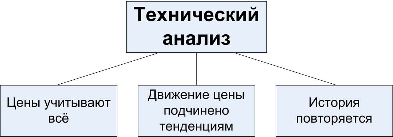 схема технического анализа