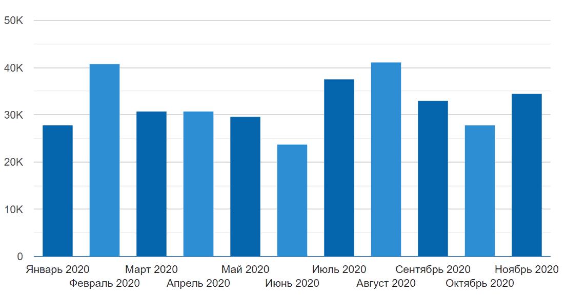 средняя зарплата по России за 12 месяцев