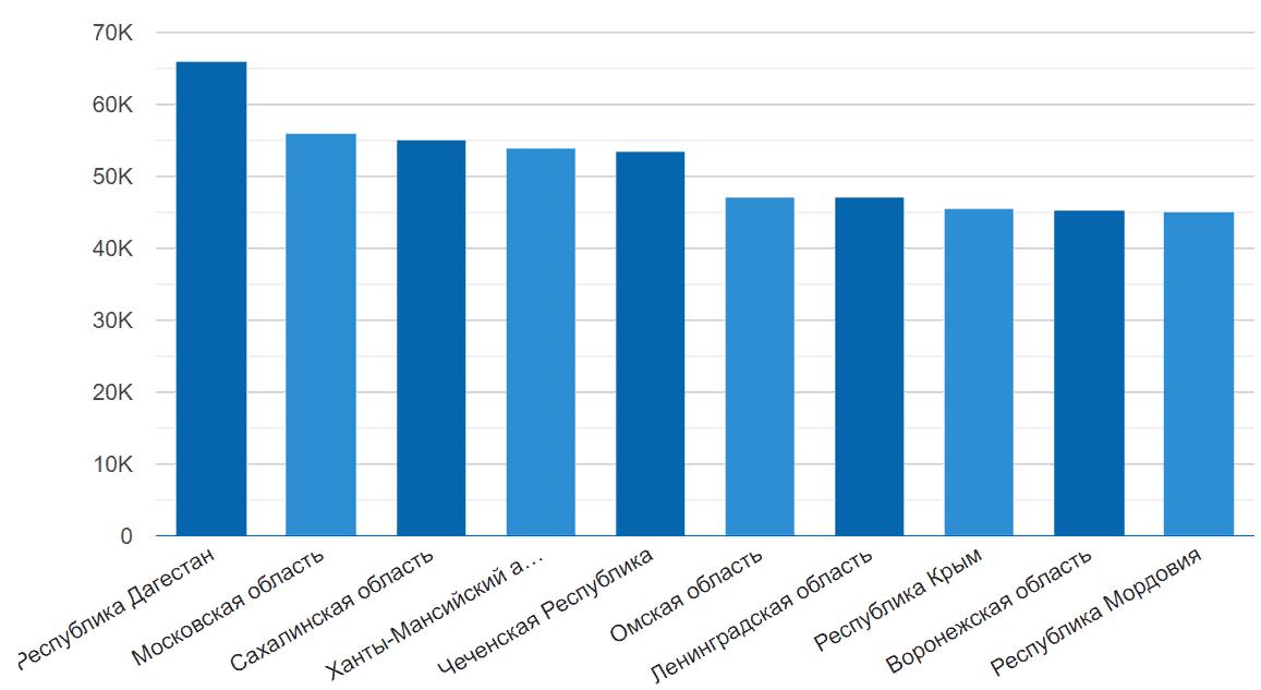 Уровень заработной платы по регионам в интерьерном дизайне