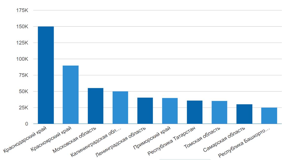 уровень зарплат по регионам