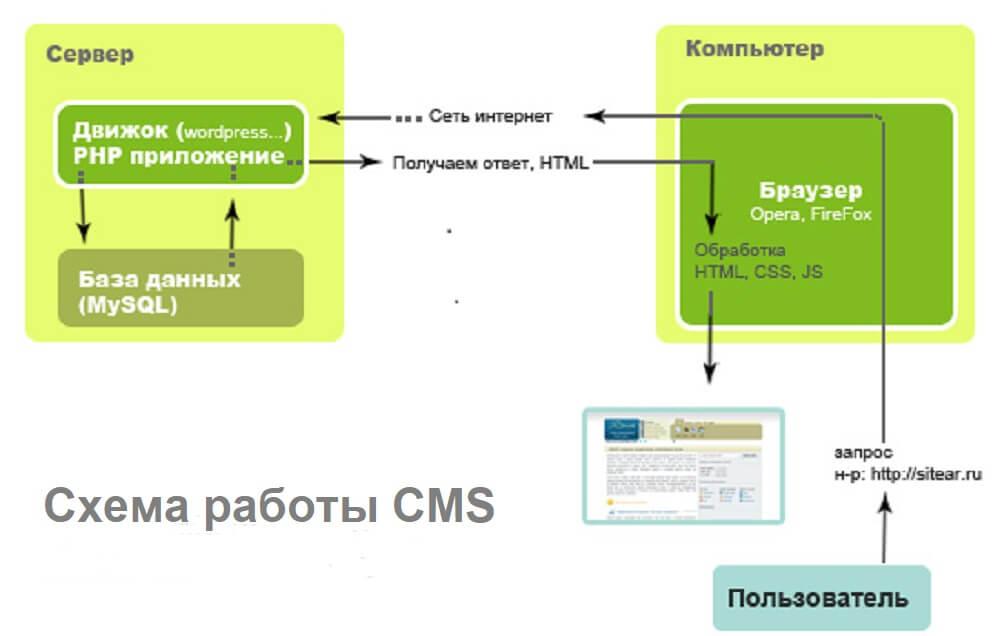 Схема работы cms wordpress