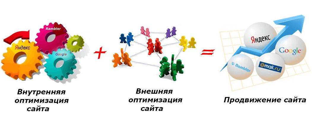 Внутренняя и внешняя оптимизация для seo