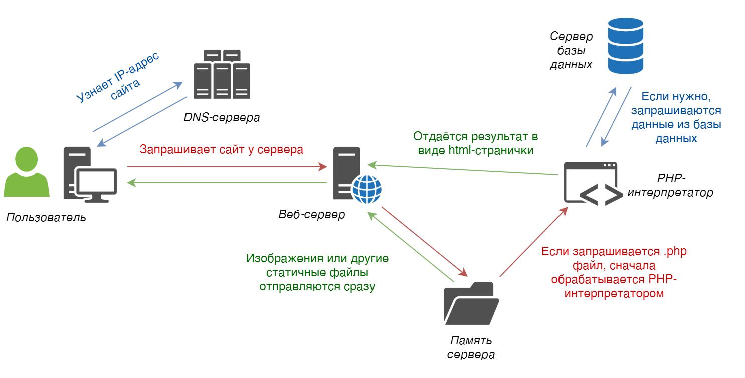 Схема передачи информации в интернете